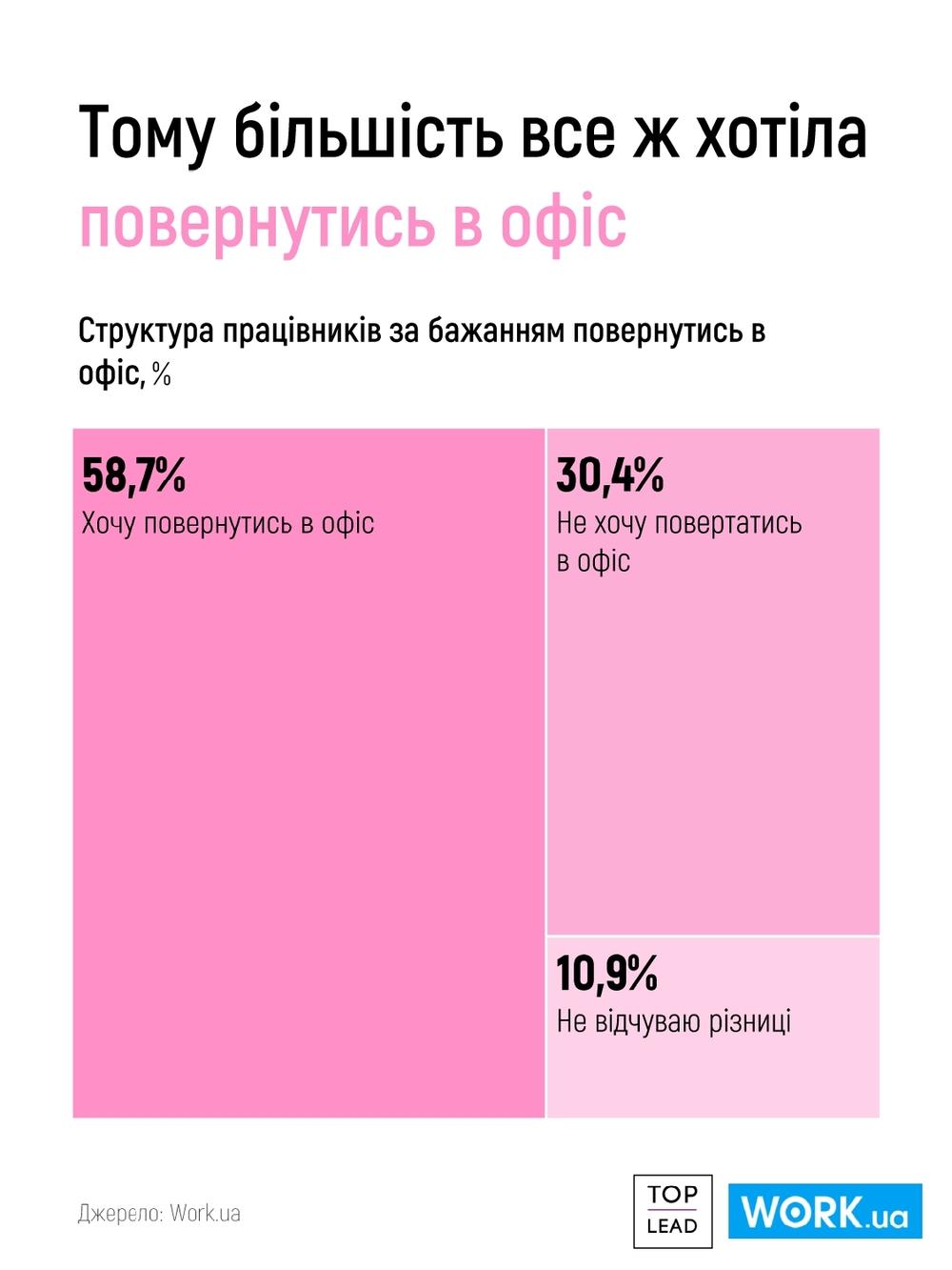 кто хочет вернуться в офис в Украине