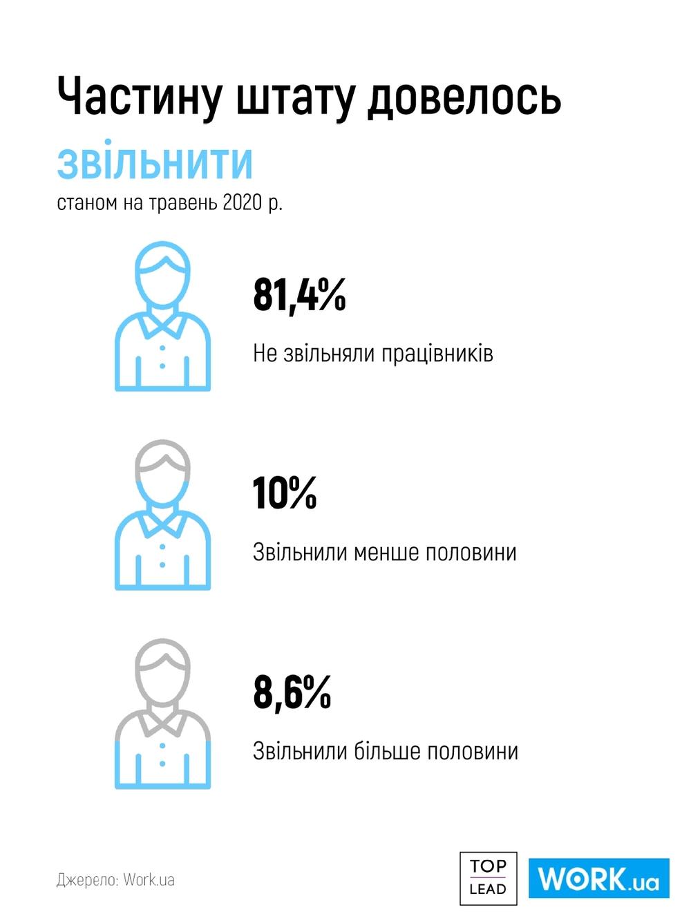 Увольнения во время карантина в Украине