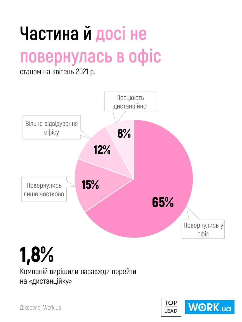 доля удаленных сотрудников в Украине