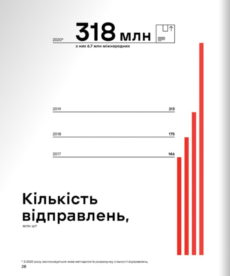 количество посылок Новой Почты