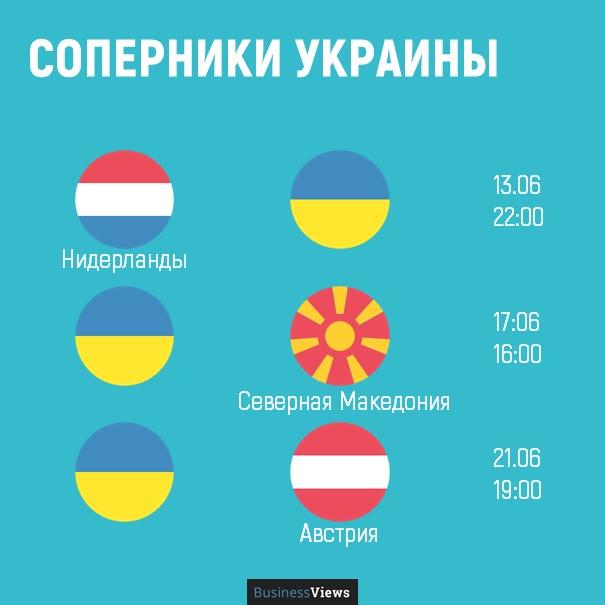 евро 2020 соперники Украины