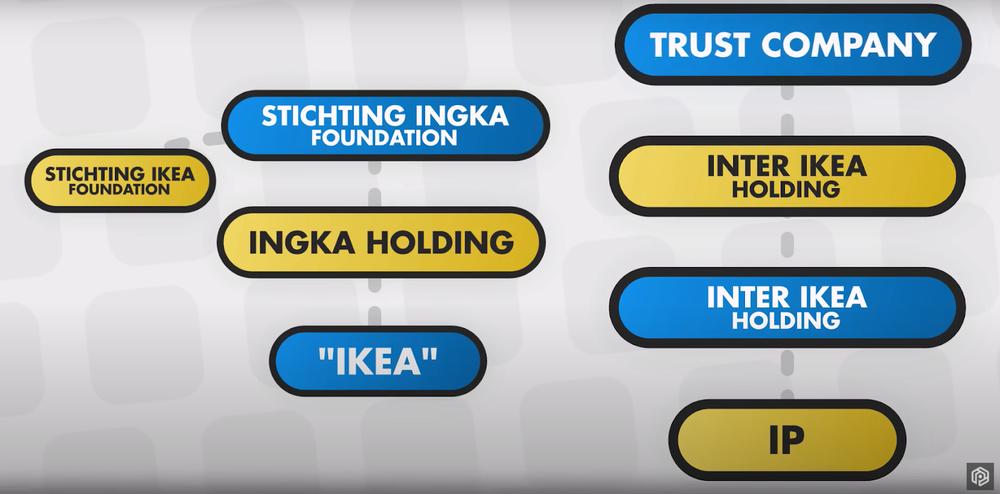 структура собственности Икеа