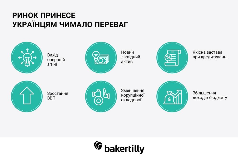 переваги ринку землі в Україні