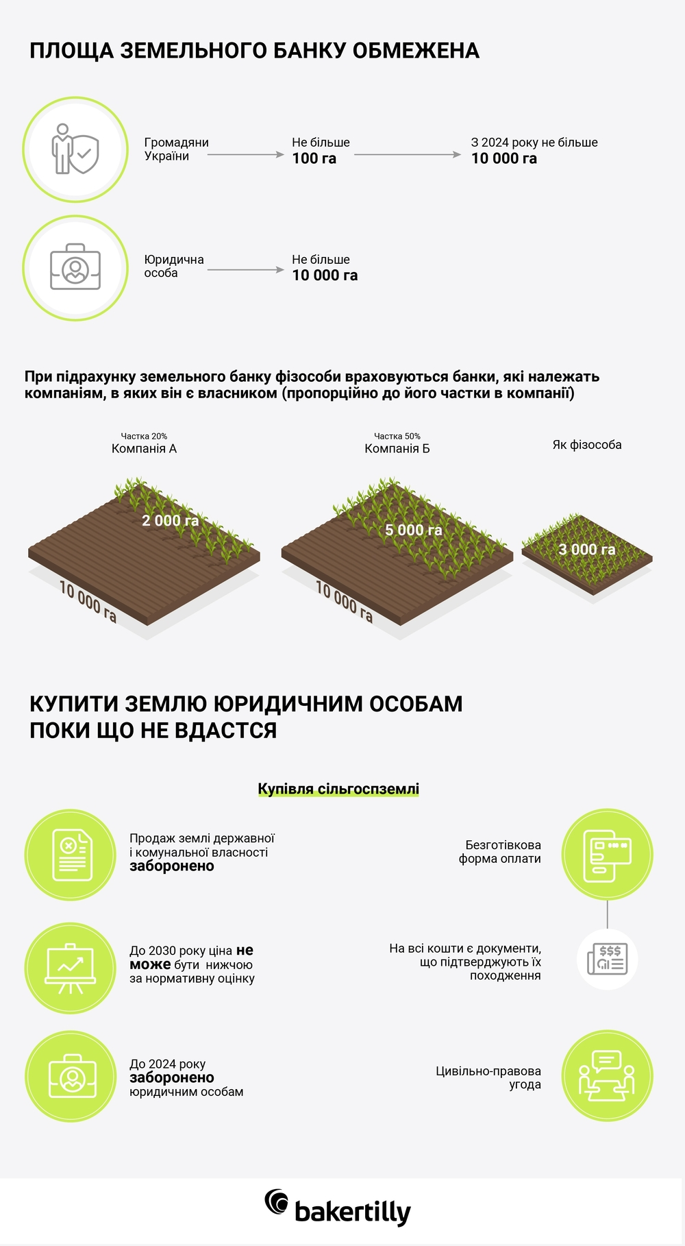 обмеження на нинок землі в Україні