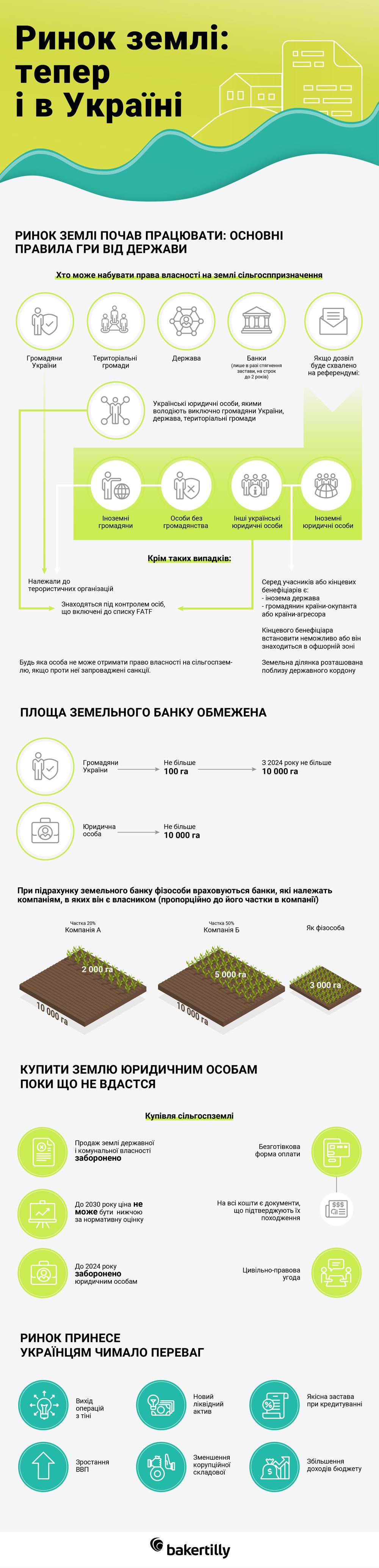 ринок землі в Україні — інфографіка