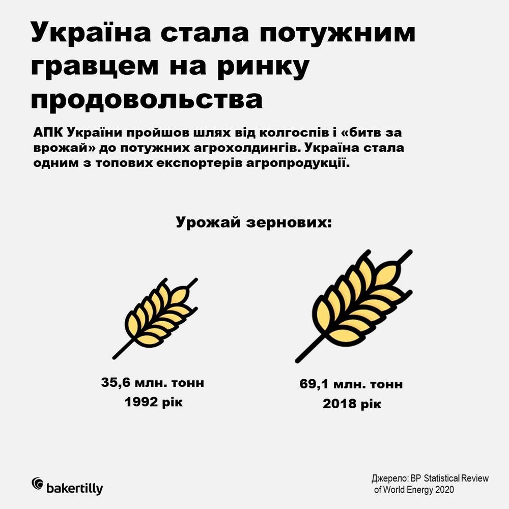 аграрний експорт Україна