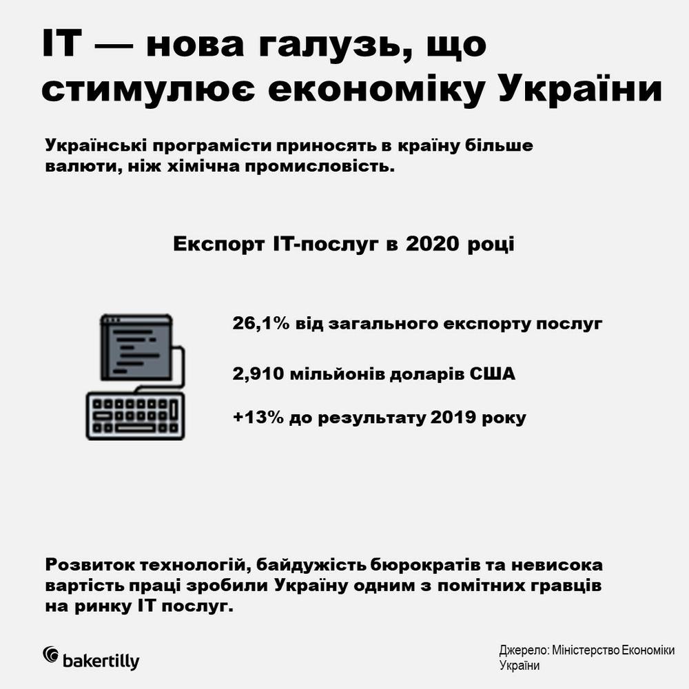 IT в Україні