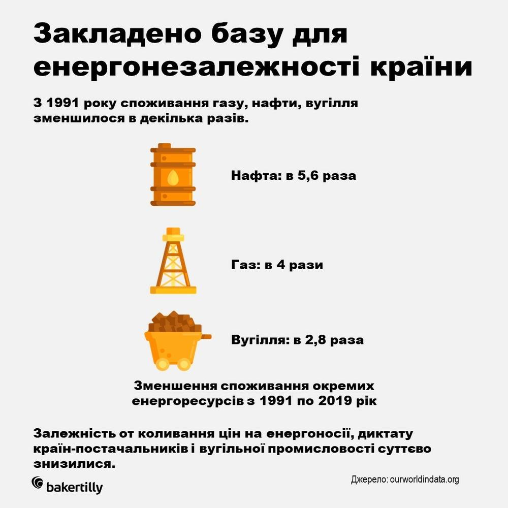 енергоефективність Україна