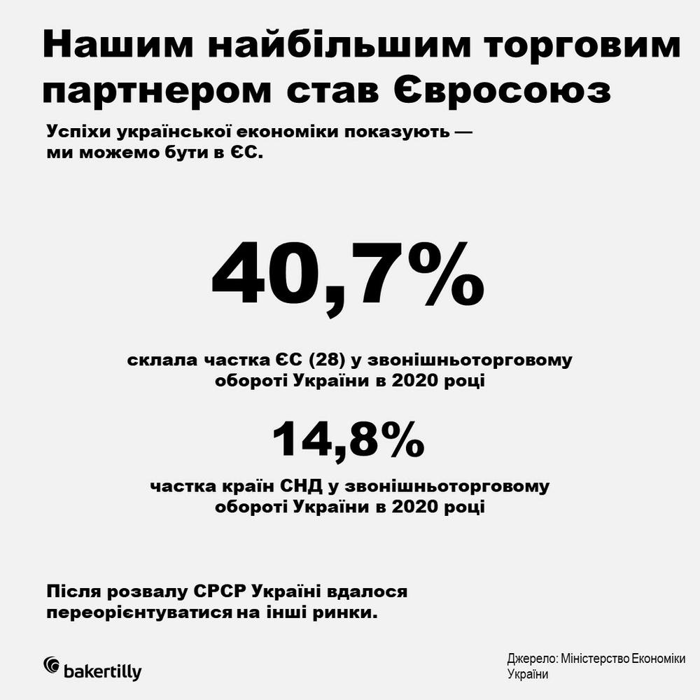 зовнішня торгівля України