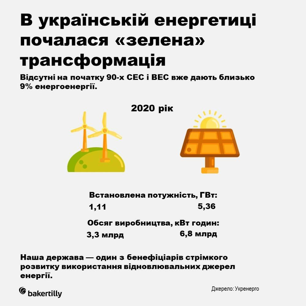 зелена трансформація в Україні
