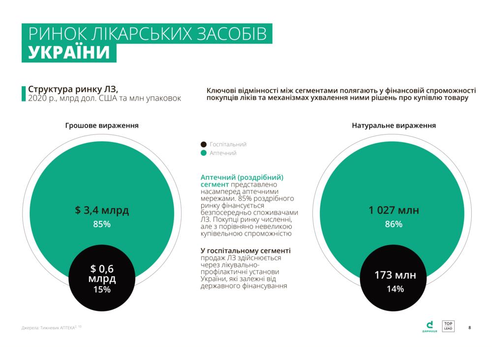ринок ліків в Україні
