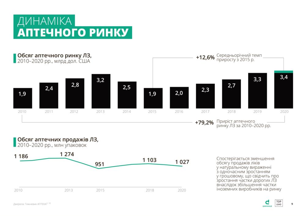 аптечний ринок в Україні
