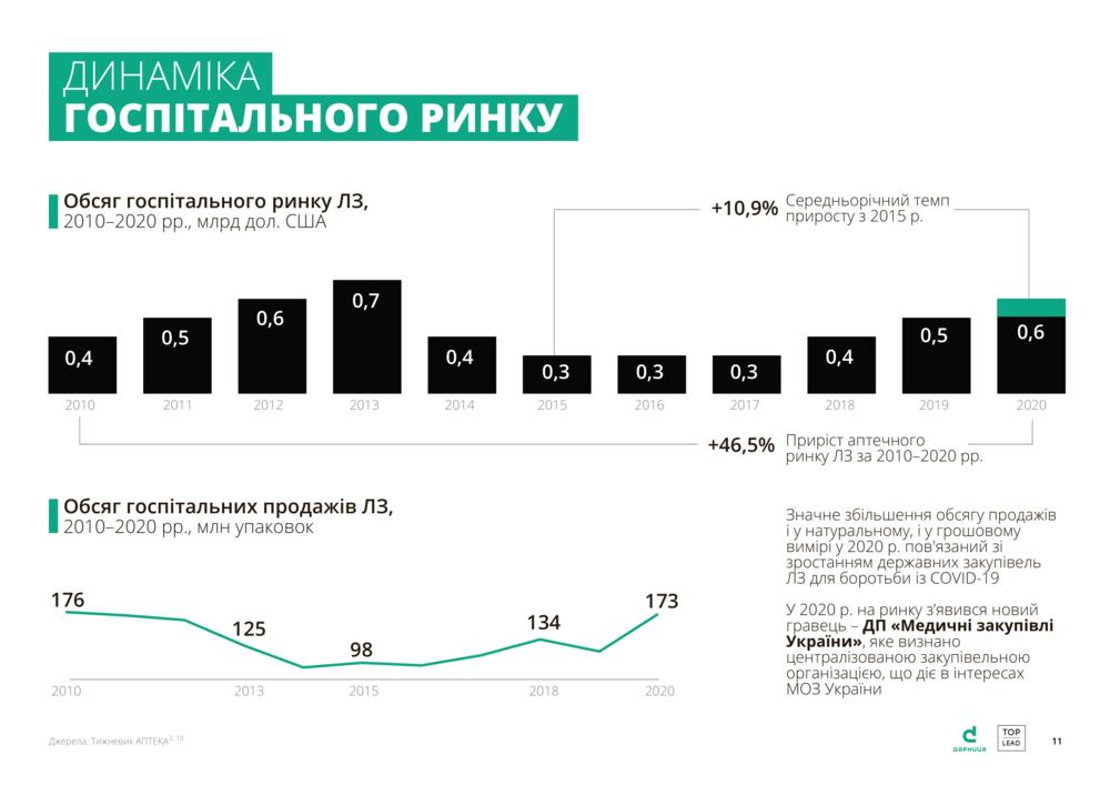 госпітальний ринок України