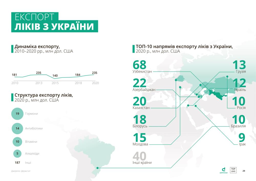 експорт ліків з України