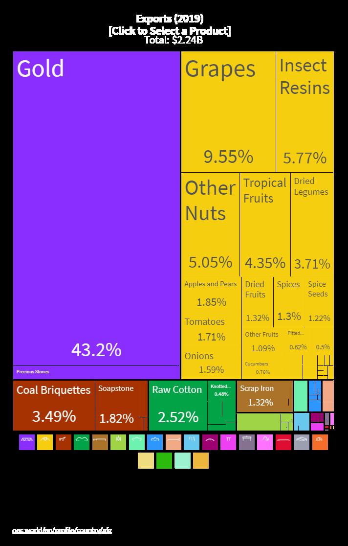 Экспорт из Афганистана