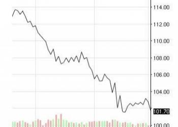 График дня: динамика цен на нефть марки Brent за последние 3 месяца.