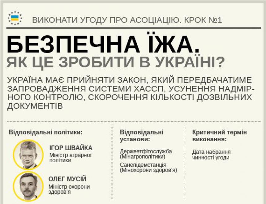 Пищевая промышленность Украины: выгоды и проблемы выхода на рынок ЕС