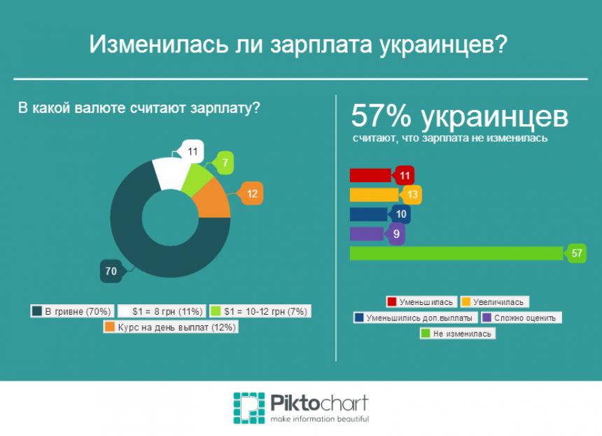 """""""Зарплата не изменилась!"""" - 57% украинцев"""