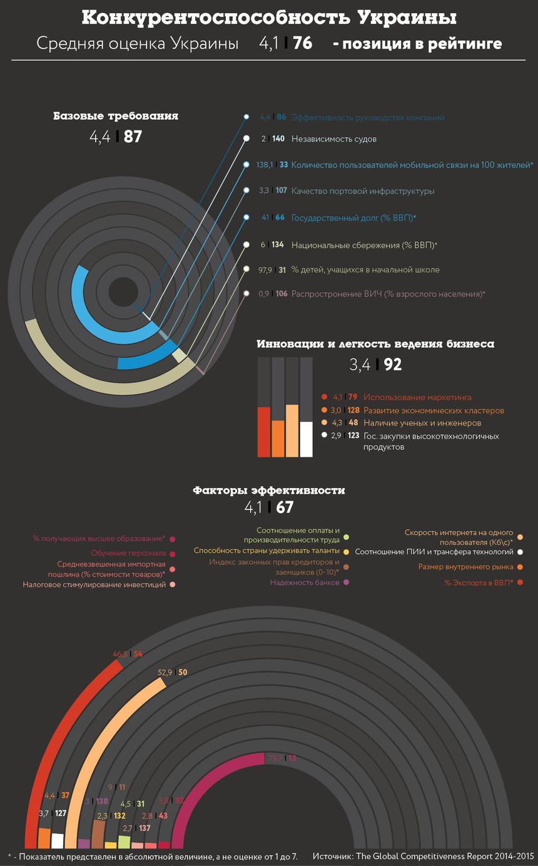 График дня: рейтинг конкурентоспособности Украины