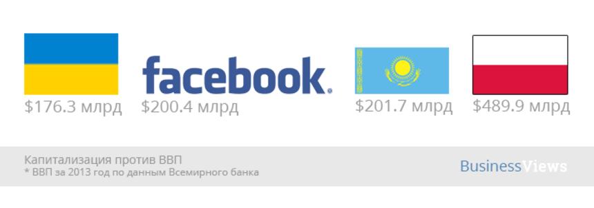 """Facebook """"дороже"""" Украины"""