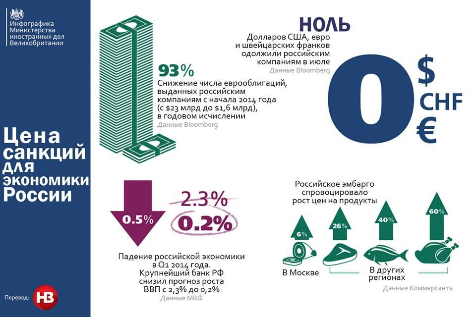 График дня: как влияют санкции на экономику России?