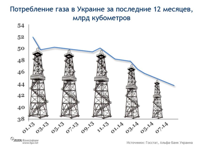 График дня: Украина экономит газ