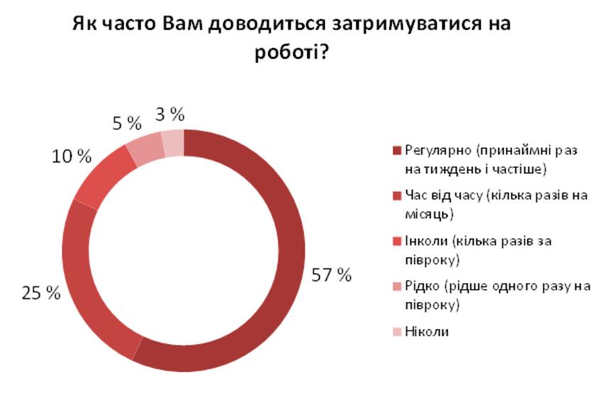 График дня: как часто сотрудники задерживаются на работе?