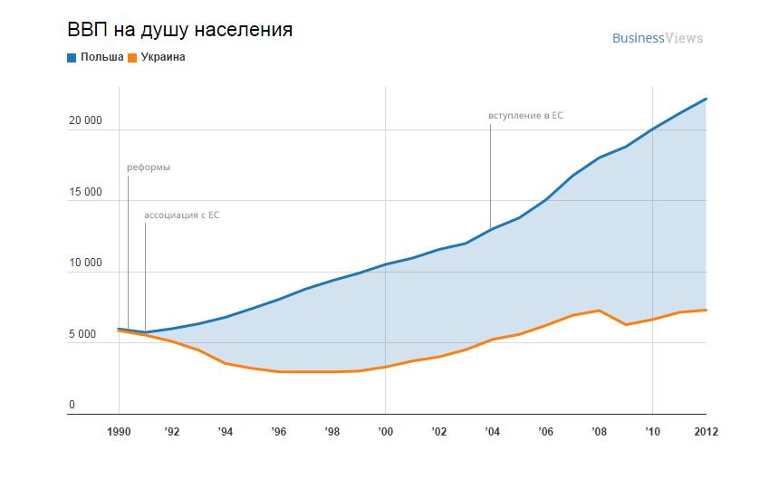 График дня: ВВП Польши и Украины