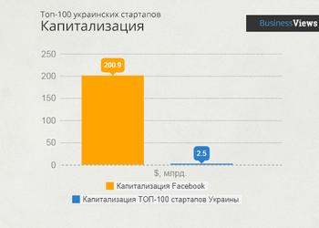 5 фактов и графиков о стартапах в Украине