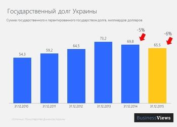 График дня: госдолг Украины уменьшился на 6%