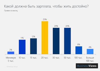 График дня: четверть украинцев хочет зарплату в 20 тысяч гривен