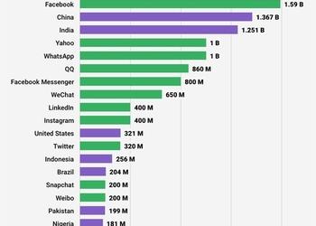 График дня: у Facebook больше пользователей, чем население Китая