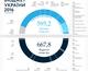 Весь бюджет Украины в одной инфографике