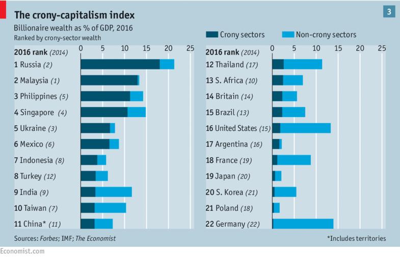 Украина – на 5 месте в мире по влиянию олигархов