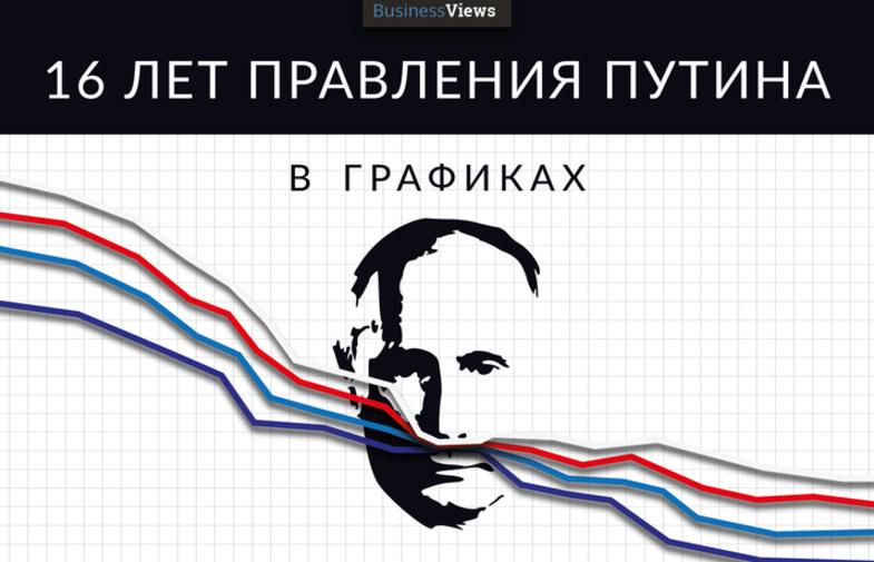 Она утонула: 25 графиков о том, что случилось с Россией за годы Путина у власти