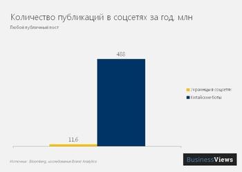 Китайские боты пишут больше постов, чем все украинцы