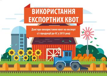Как Украина использовала квоты на экспорт в ЕС в 2015 году