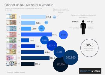 График дня: сколько денег в Украине