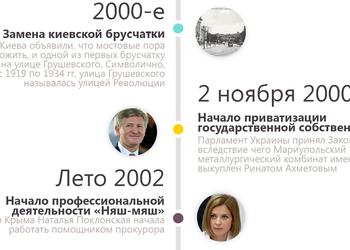 50 малозначимых событий, которые изменили Украину
