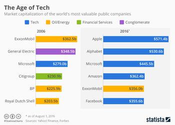 Как за 10 лет изменился рейтинг самых дорогих компаний