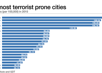 Самый ужасный рейтинг: террор в Донецке - между Ираком и Сомали