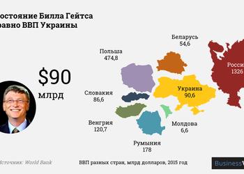 Состояние Билла Гейтса равно ВВП Украины