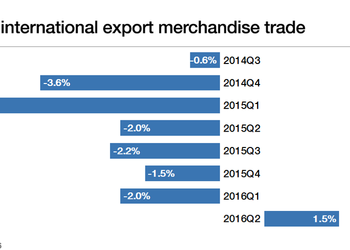 Кризис отступает: мировая торговля снова растет