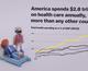 5 неожиданных фактов о том, насколько неэффективна система здравоохранения в США