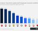 11 графиков о том, как Украина борется за мировые рынки продовольствия
