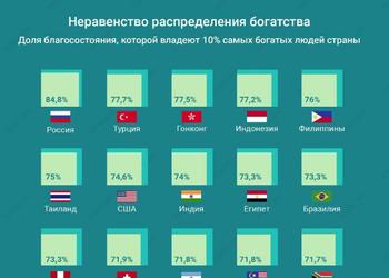 График дня: 20 стран с наиболее неравным распределением богатств