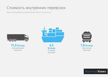 Только вперед: как транспорт может обеспечить рост ВВП Украины на 30%