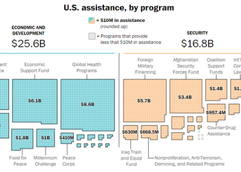 Графики дня: сколько денег получит Украина от США в 2017 году и на какие цели