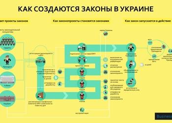 Инфографика: как создаются наши законы
