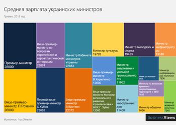 Сколько зарабатывают украинские министры